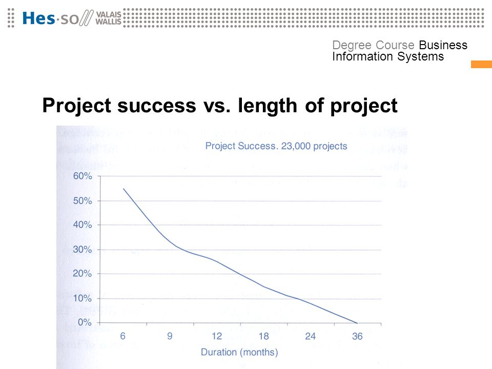 Project success vs. length of project