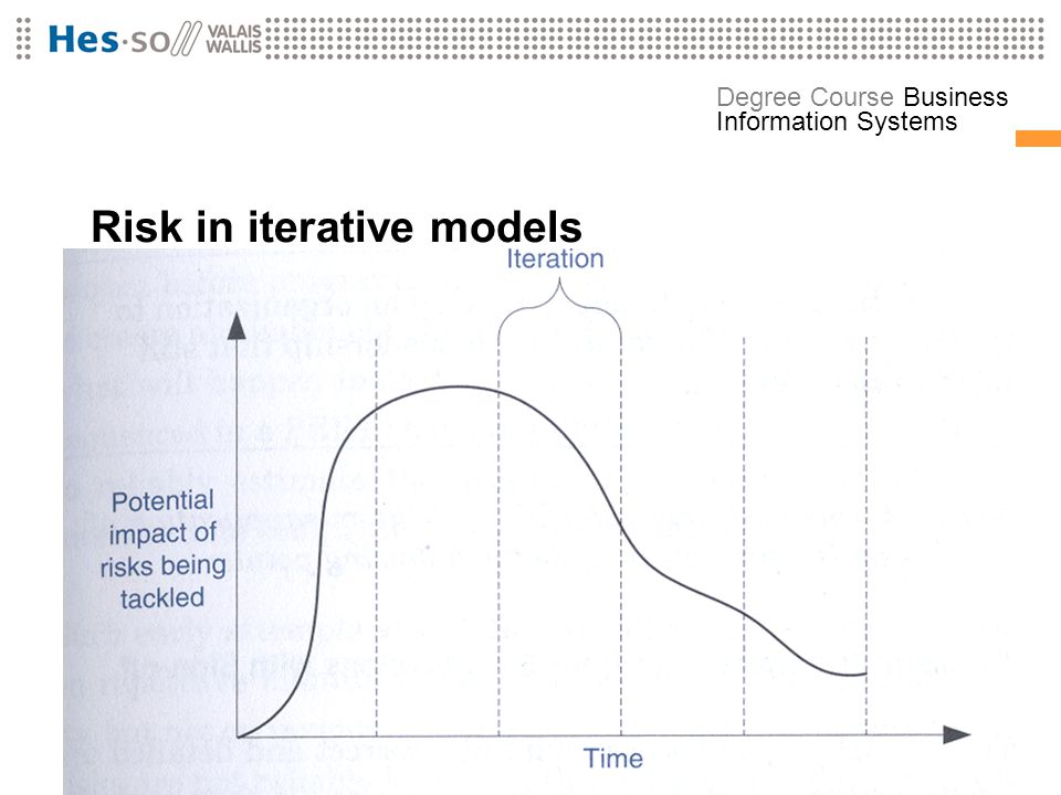 Risk in iterative models