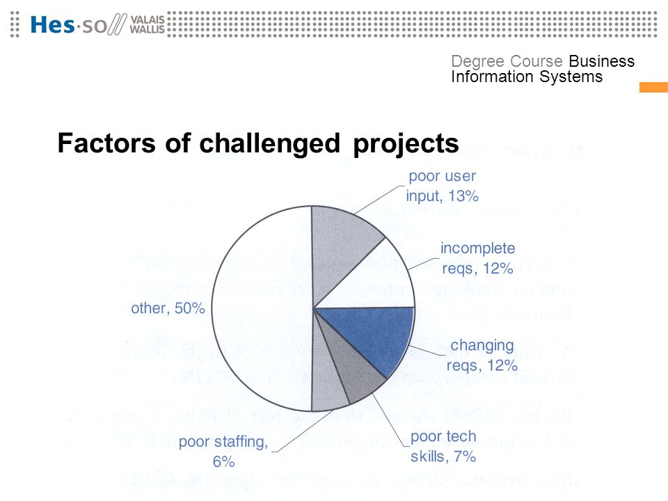 Factors of challenged projects