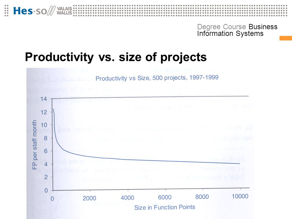 Productivity vs. size of projects
