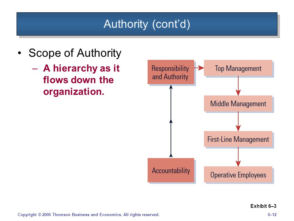 Authority (cont'd) Scope of Authority
