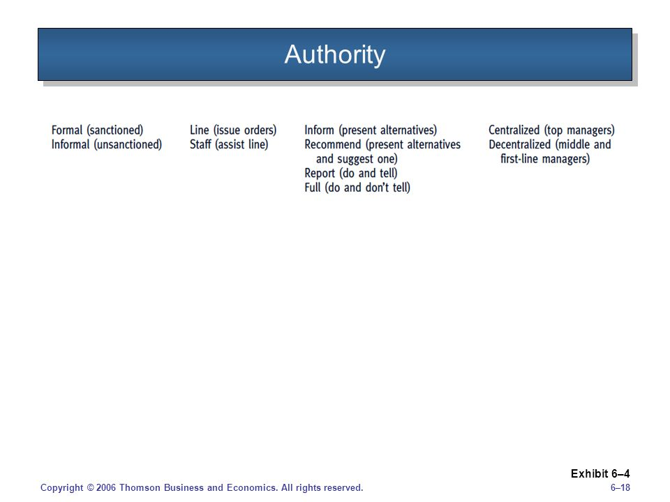 Authority Copyright © 2006 Thomson Business and Economics. All rights reserved. Exhibit 6–4