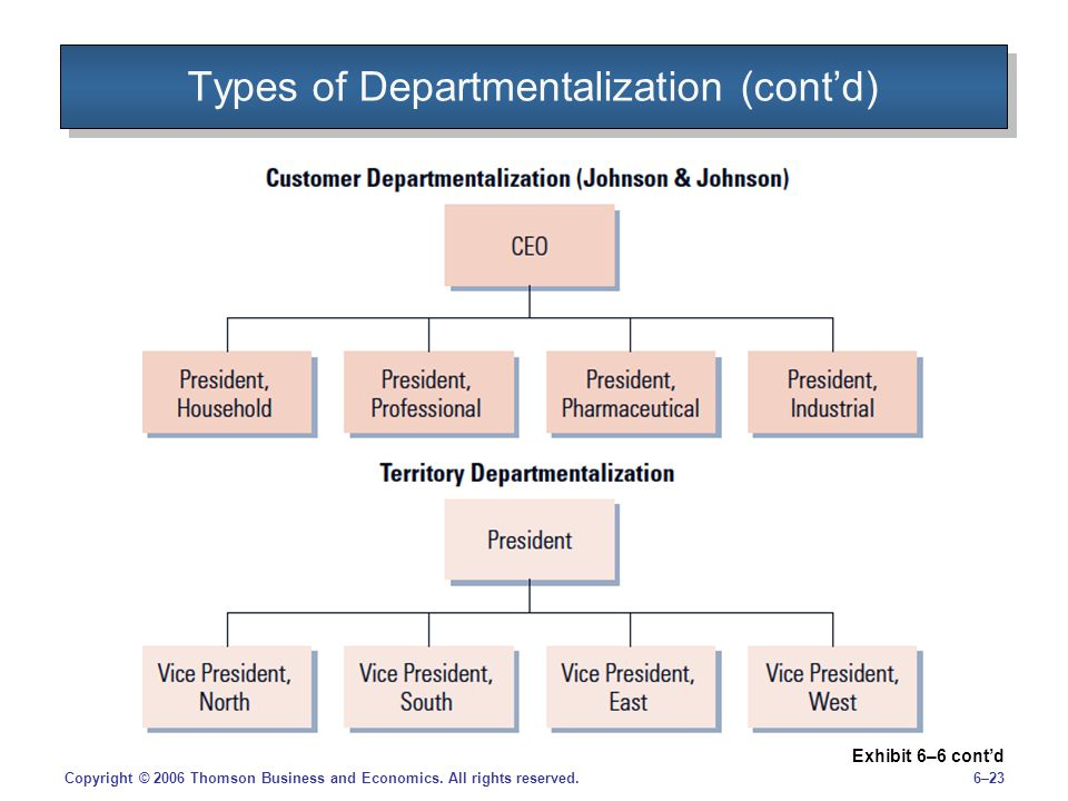 Types of Departmentalization (cont'd)