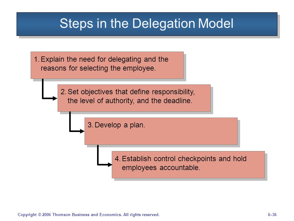 Steps in the Delegation Model