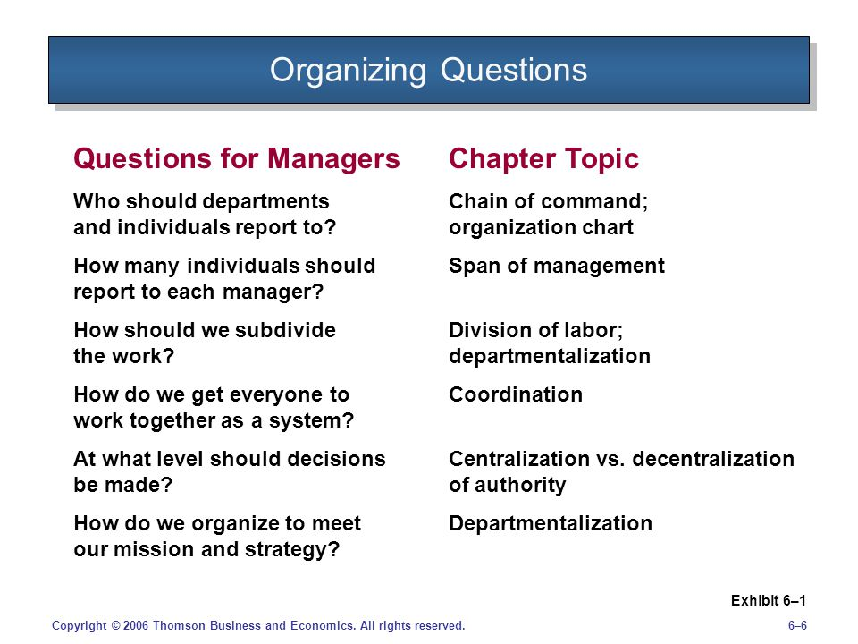 Organizing Questions Questions for Managers Chapter Topic