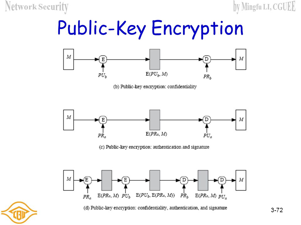 Chapter 3 public key cryptography and message authentication ppt 72 public key encryption ccuart Choice Image