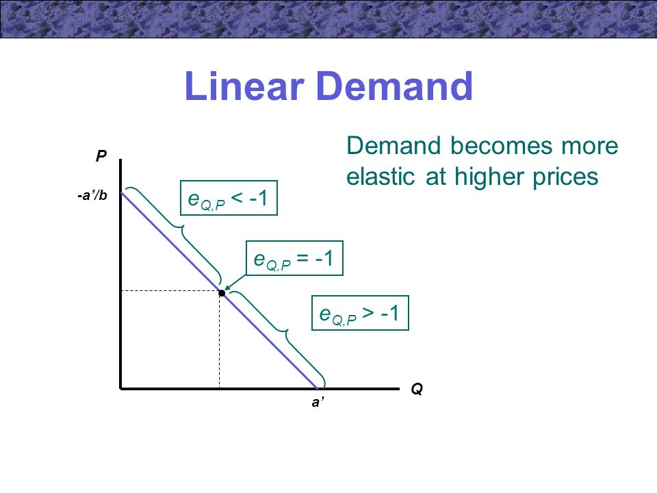 Linear Demand Demand becomes more elastic at higher prices