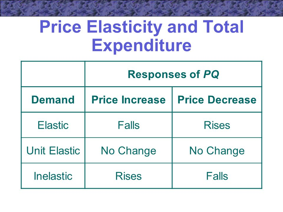 Price Elasticity and Total Expenditure
