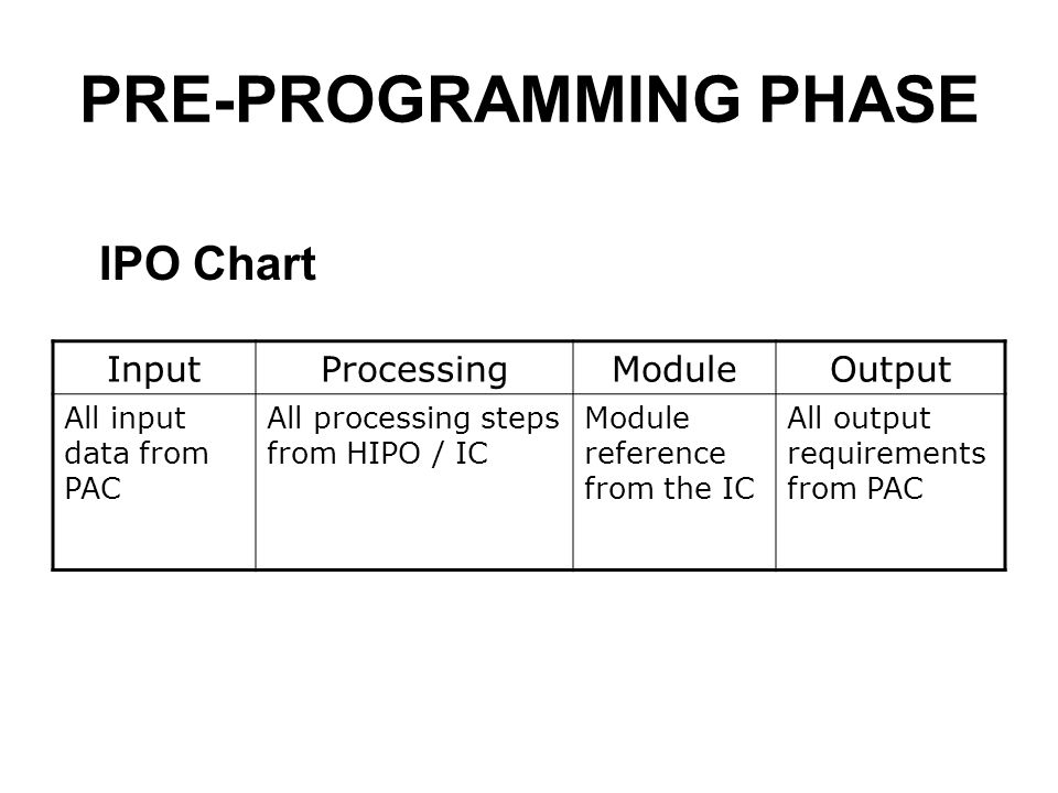 Input processing and output (ipo) chart