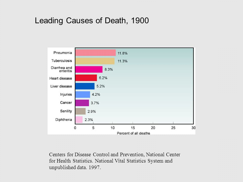 Leading Causes of Death, 1900