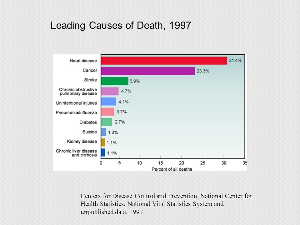 Leading Causes of Death, 1997