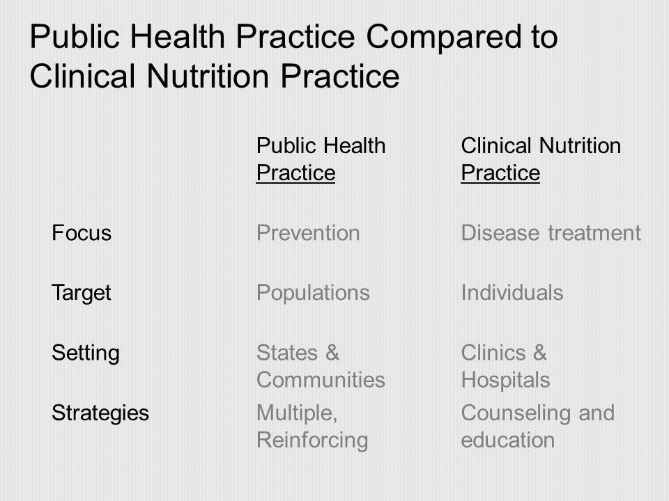 Public Health Practice Compared to Clinical Nutrition Practice