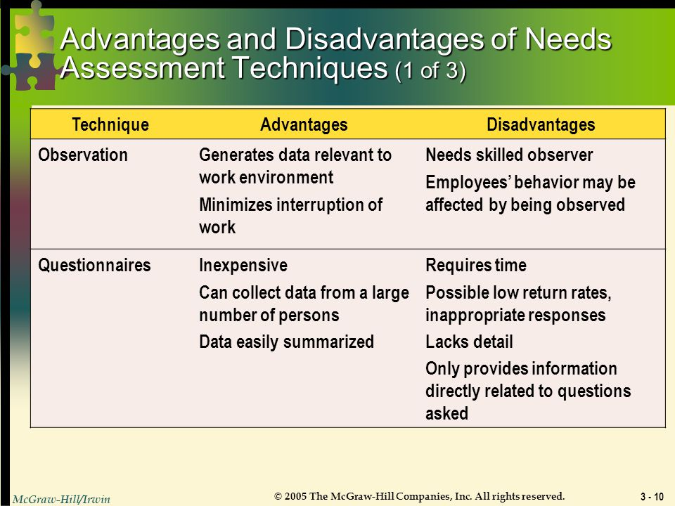 Advantages and Disadvantages of Needs Assessment Techniques (1 of 3)