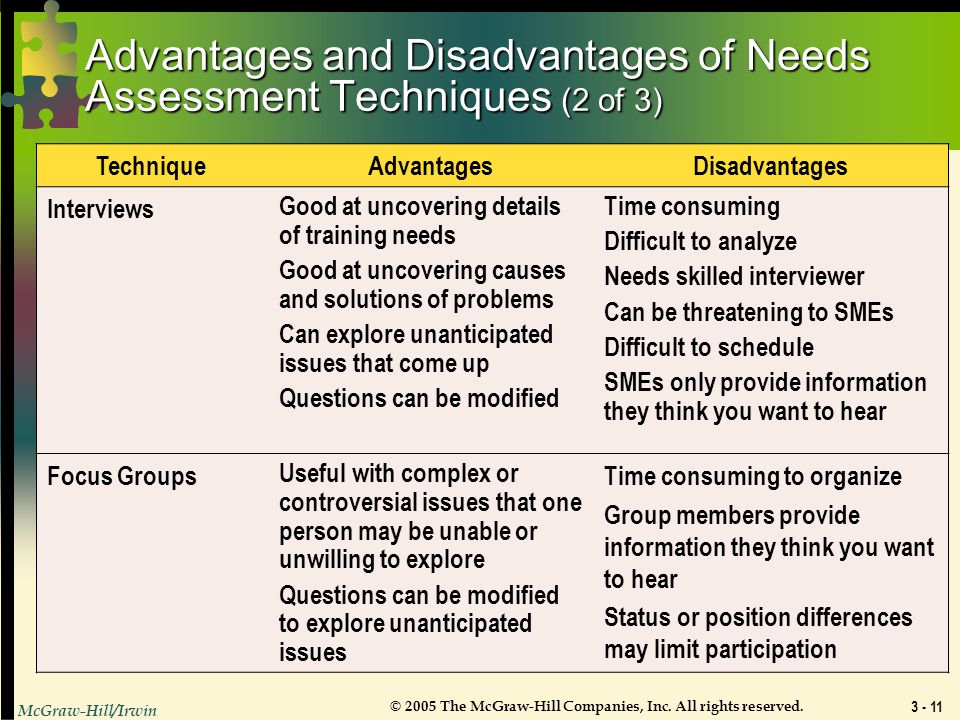 Advantages and Disadvantages of Needs Assessment Techniques (2 of 3)