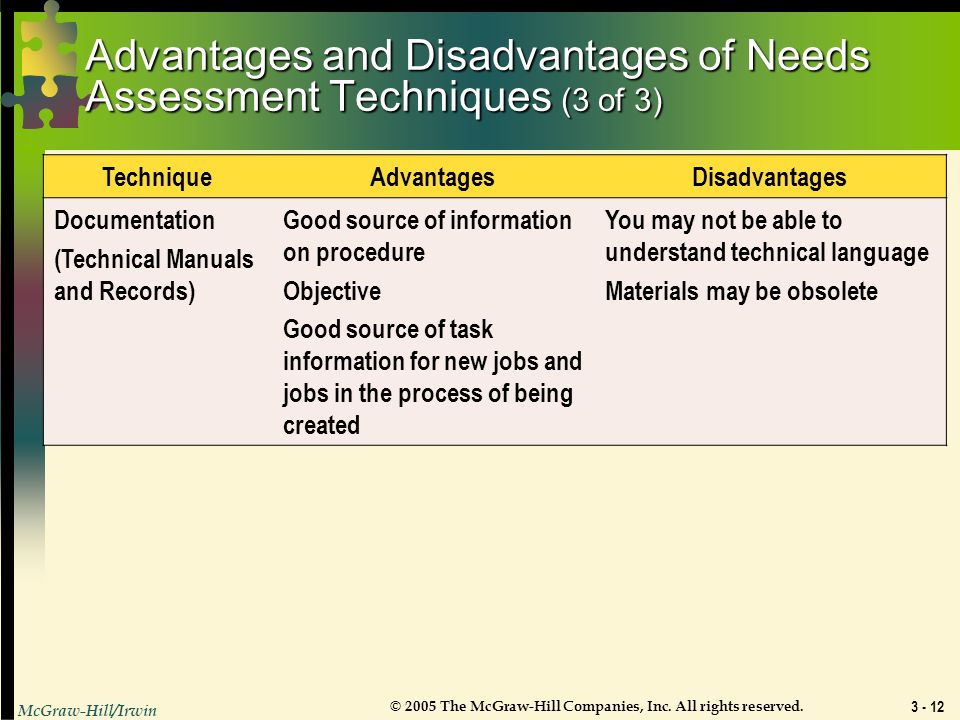 Advantages and Disadvantages of Needs Assessment Techniques (3 of 3)