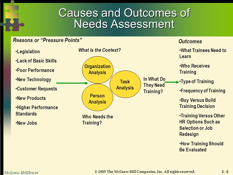 Causes and Outcomes of Needs Assessment