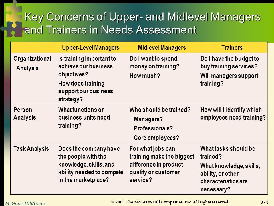 Key Concerns of Upper- and Midlevel Managers and Trainers in Needs Assessment
