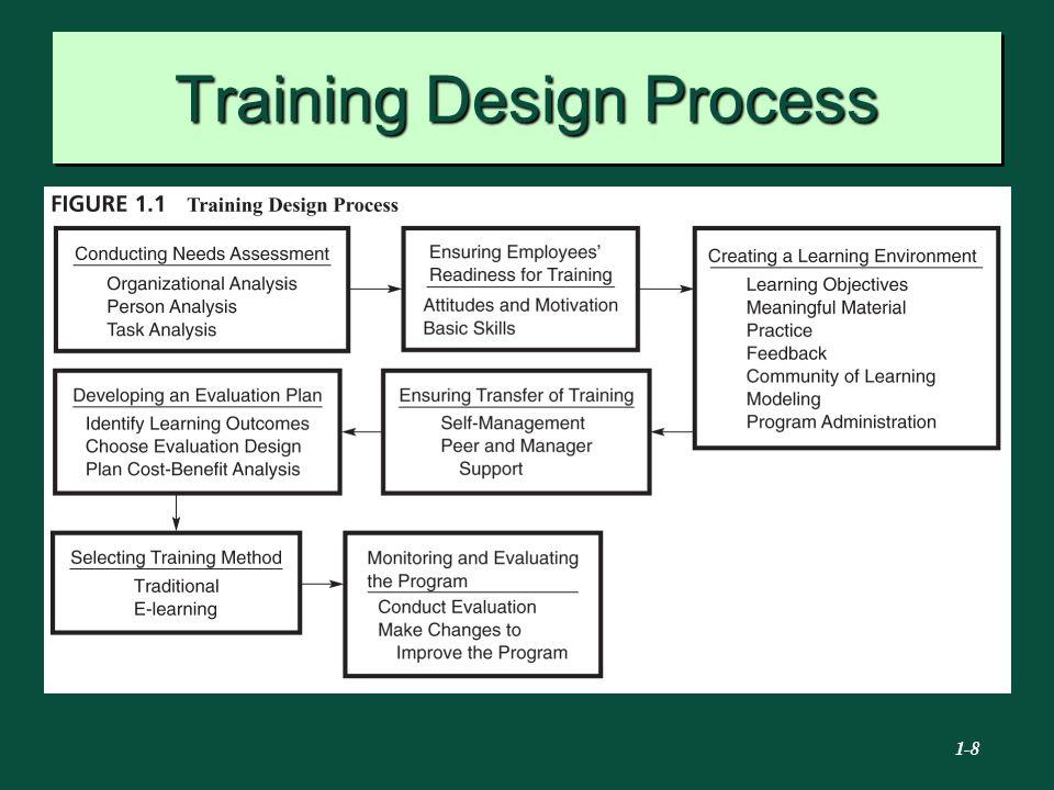 8 Training Design Process