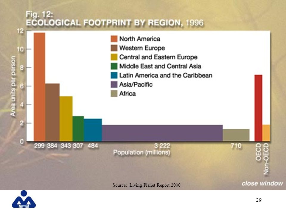 The Ecological Footprint is measured in area units