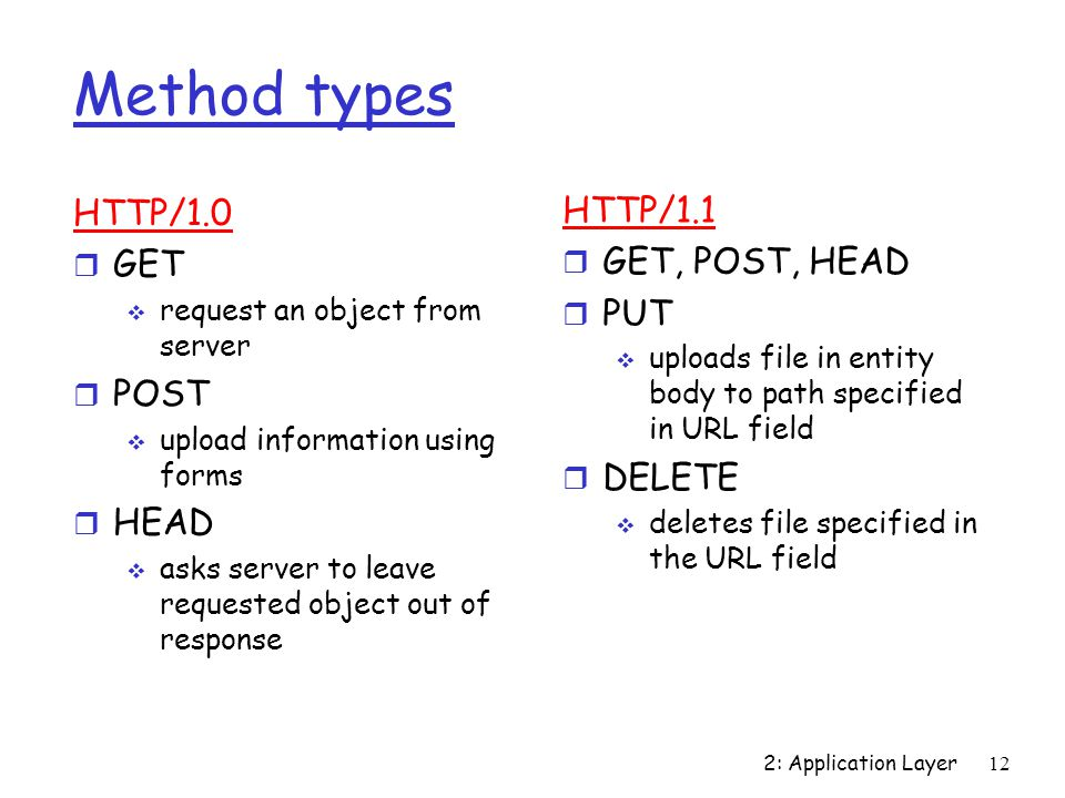 Method types HTTP/1.0 HTTP/1.1 GET GET, POST, HEAD PUT POST DELETE