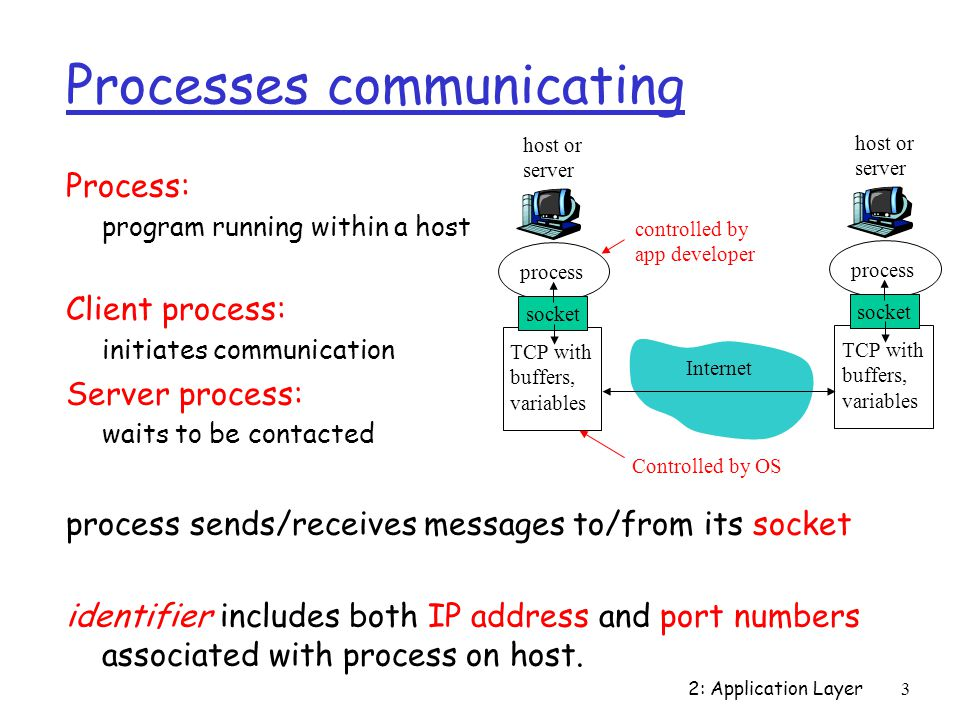 Processes communicating