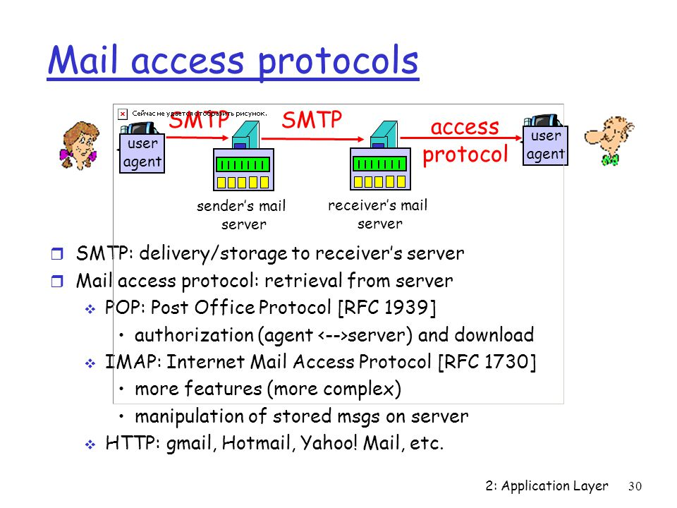 Mail access protocols SMTP SMTP access protocol