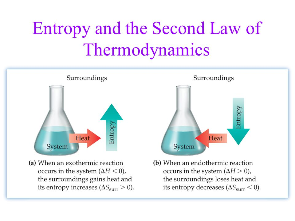 Image result for thermodynamics entropy