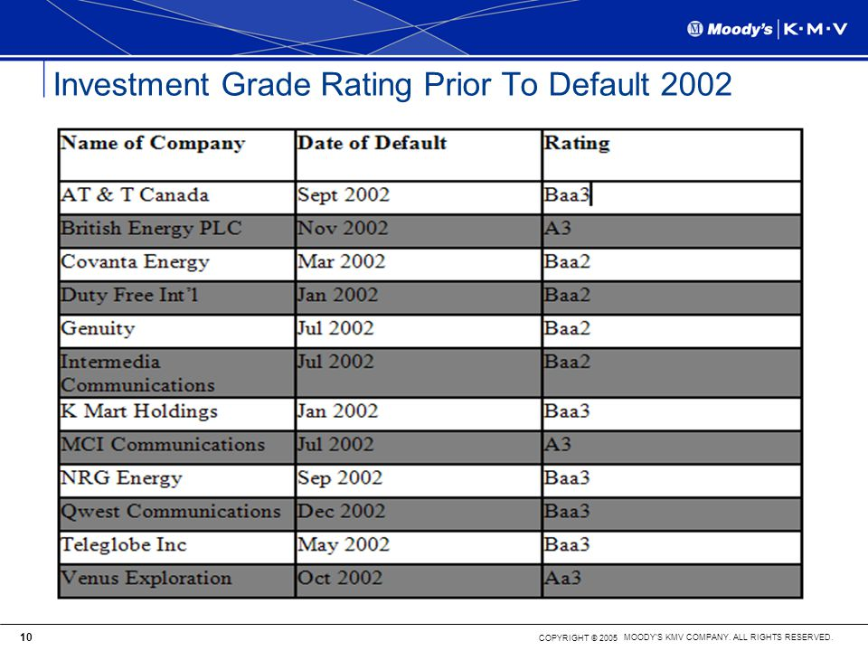 Investment grade In the context of bond ratings, the rating level above which institutional investors have been authorized to invest. Investment Grade Describing a bond with a medium or high rating. Bonds rated Baa3 by Moody's or BBB- by S&P or Fitch. Investment-grade bonds are considered sufficiently low-risk that the law allows banks to.