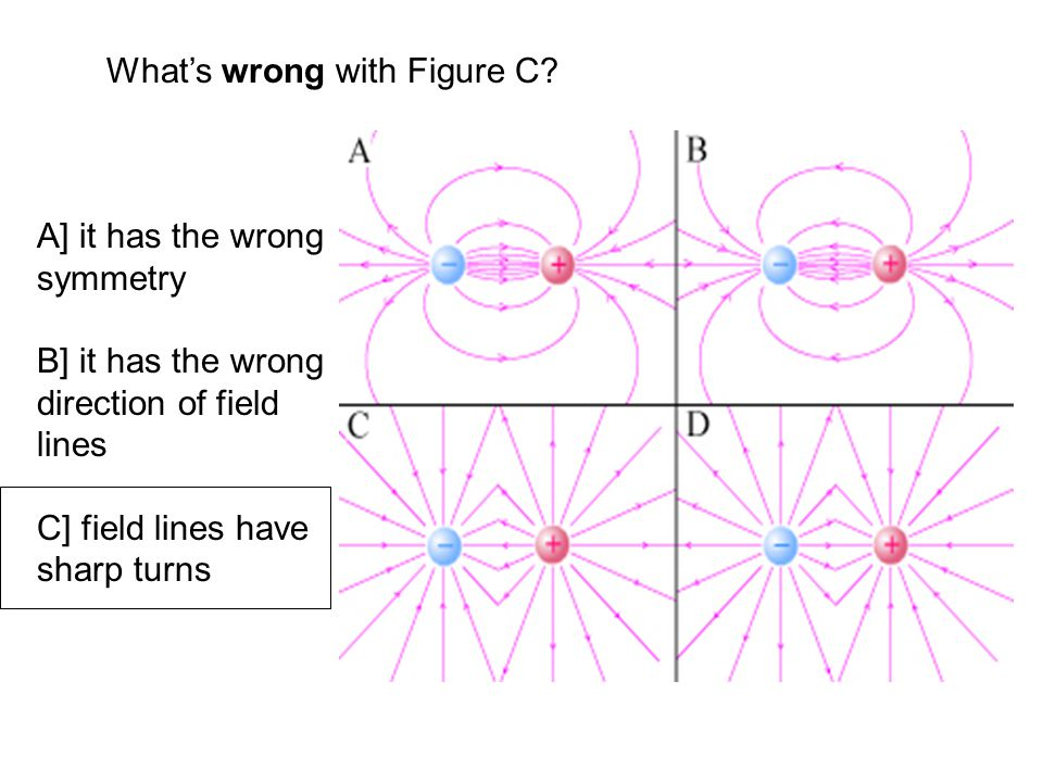What's wrong with Figure C