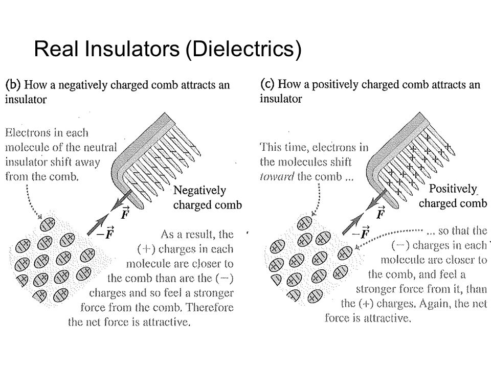 Real Insulators (Dielectrics)