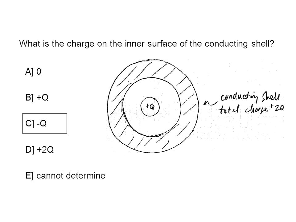 What is the charge on the inner surface of the conducting shell