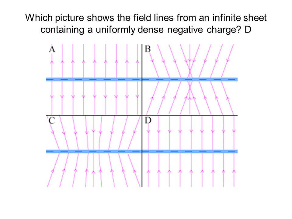 Which picture shows the field lines from an infinite sheet containing a uniformly dense negative charge.