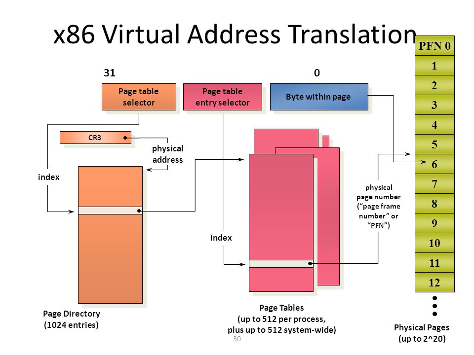 how to translate virtual address to physical address