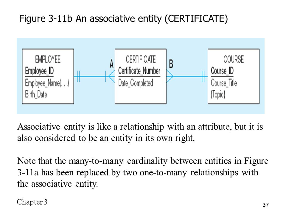 Chapter 3 modeling data in the organization ppt video online download figure 3 11b an associative entity certificate ccuart Images