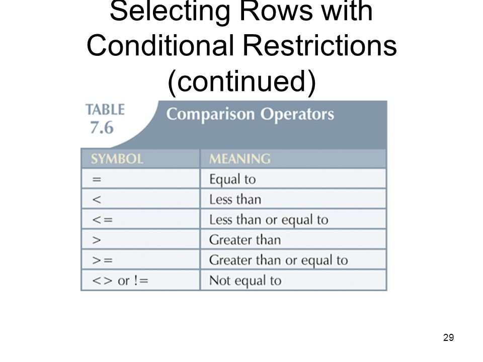 Selecting Rows with Conditional Restrictions (continued)