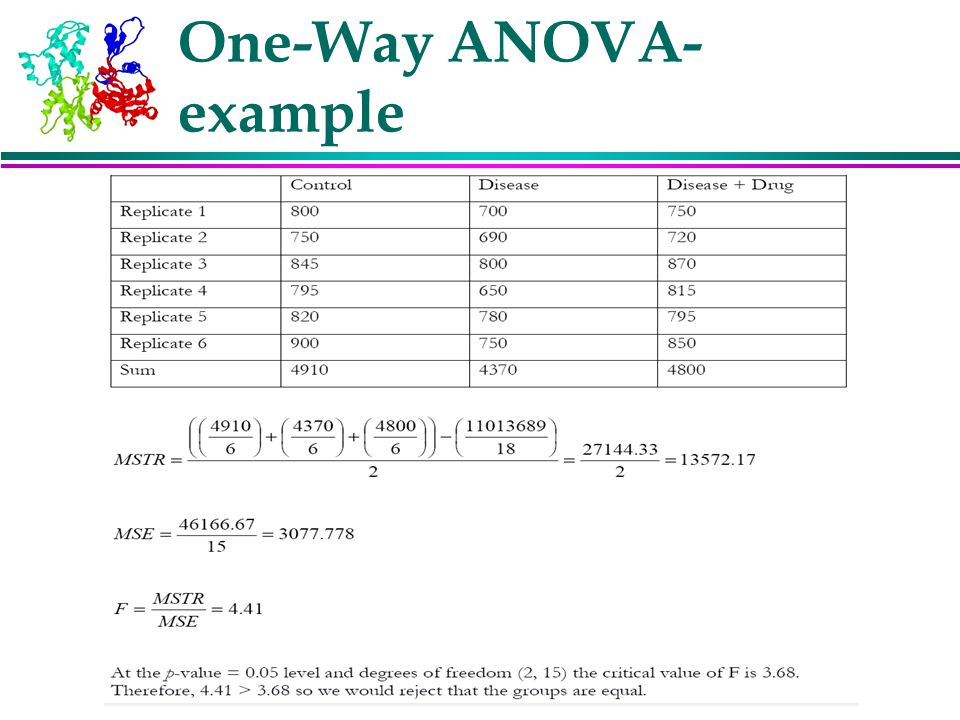 one way anova A one-way analysis of variance (anova) will let you know whether your groups differ, but it won't tell you where the significant difference is, but you can conduct post-hoc comparisons to find out which groups are significantly different from one another.