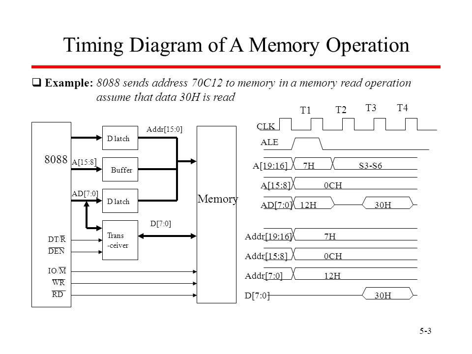 memory interface dr  esam al qaralleh ce department