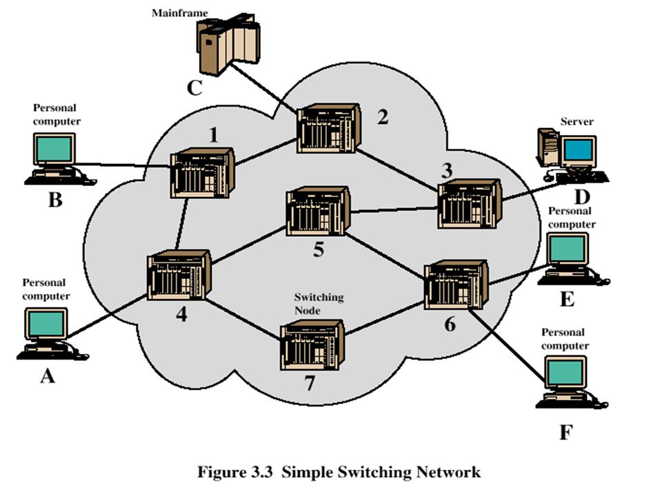 Network Basics Circuit Siwtching Vs Packet Switching Ppt Download