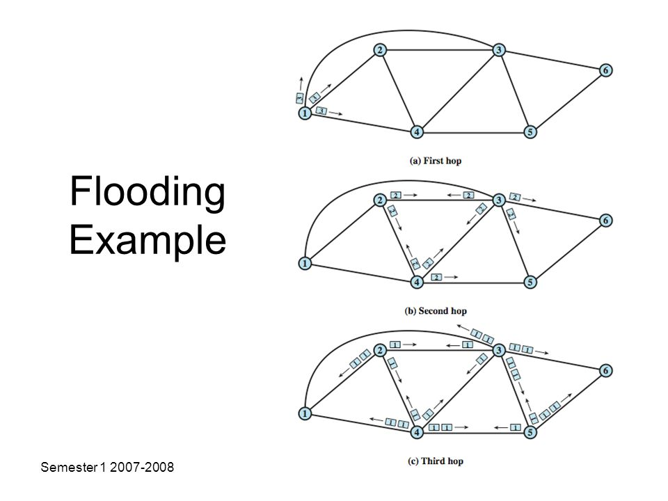 Flooding Example Semester Copyright USM