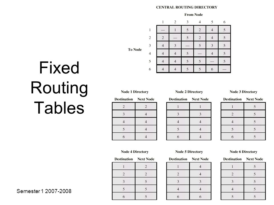 Fixed Routing Tables Semester Copyright USM