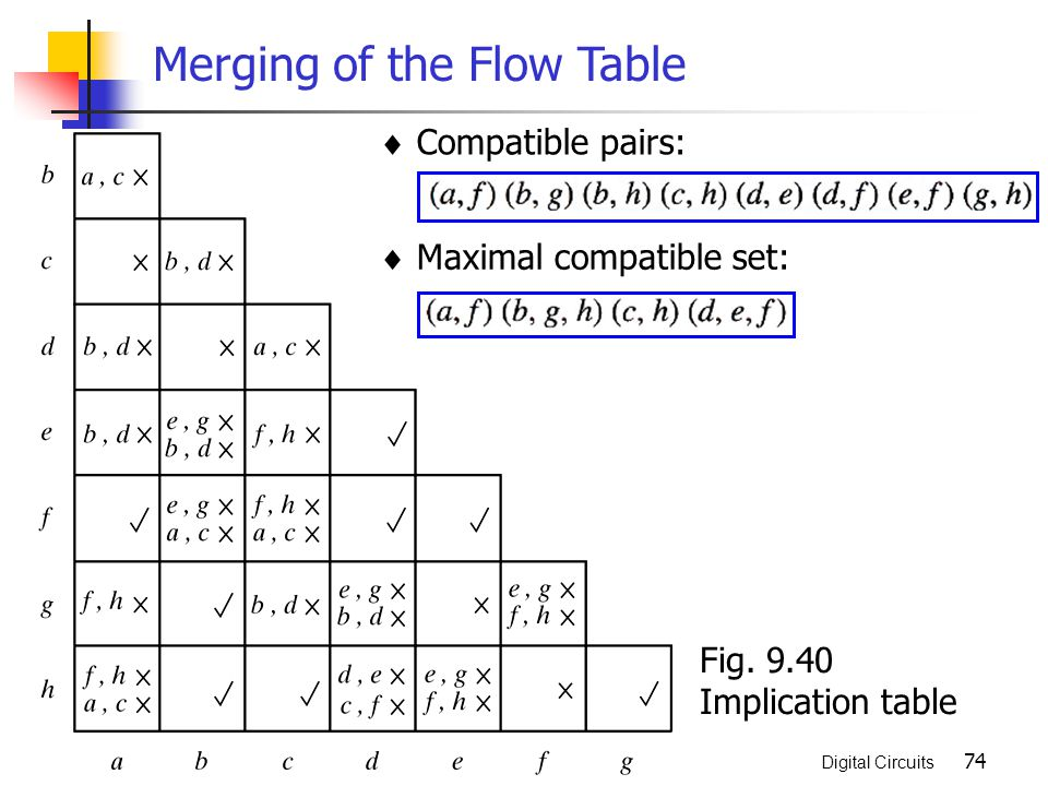 Asynchronous sequential logic ppt video online download merging of the flow table ccuart Gallery