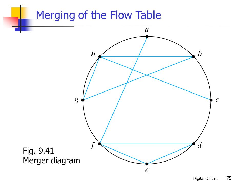 Asynchronous sequential logic ppt video online download 941 merger diagram merging of the flow table ccuart Gallery