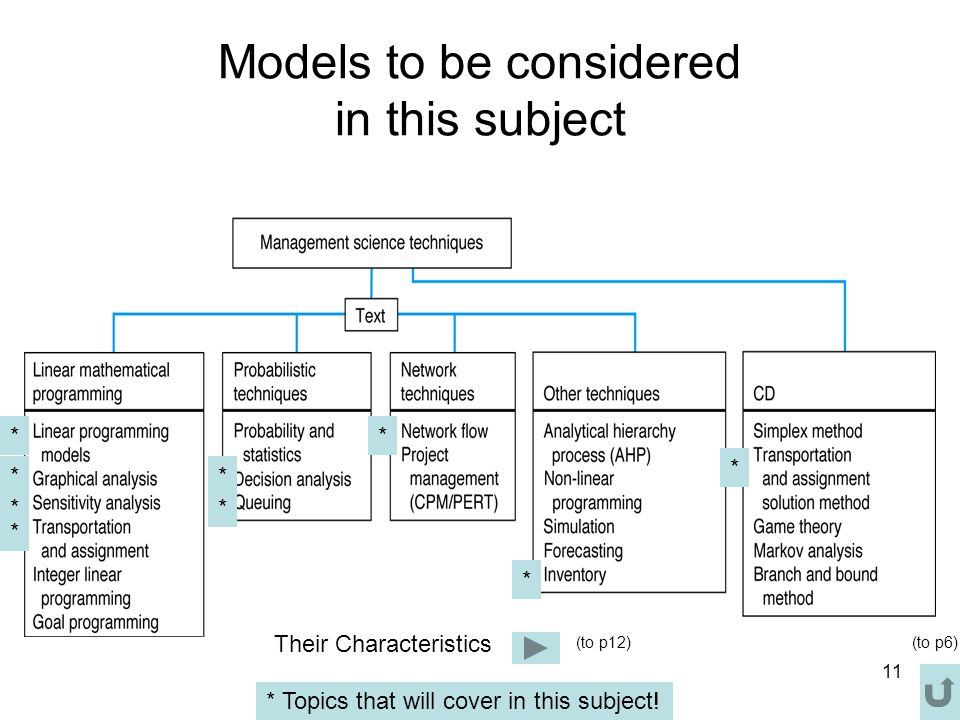 Models to be considered in this subject