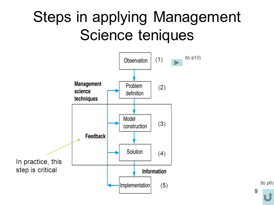 Steps in applying Management Science teniques