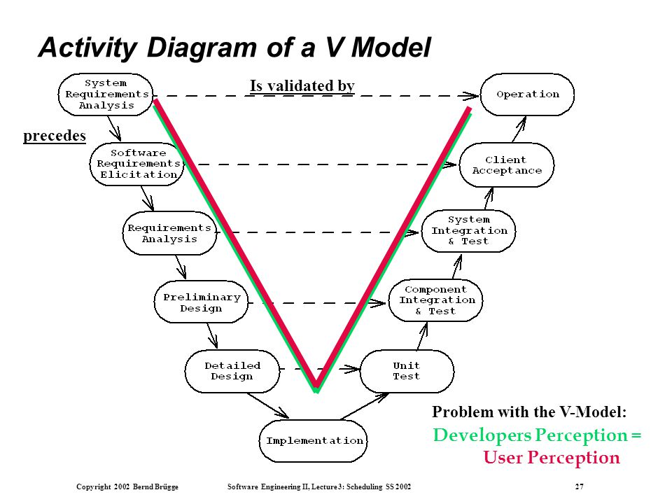Chapter 15 life cycle models ppt download activity diagram of a v model ccuart Image collections