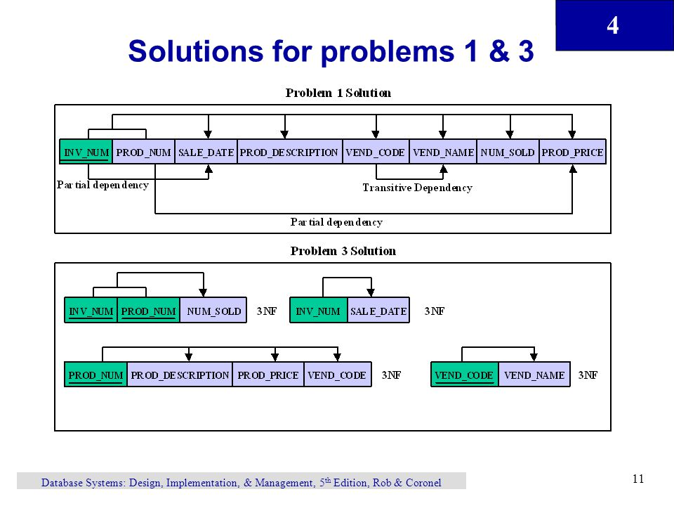 Need For Normalization Ppt Download