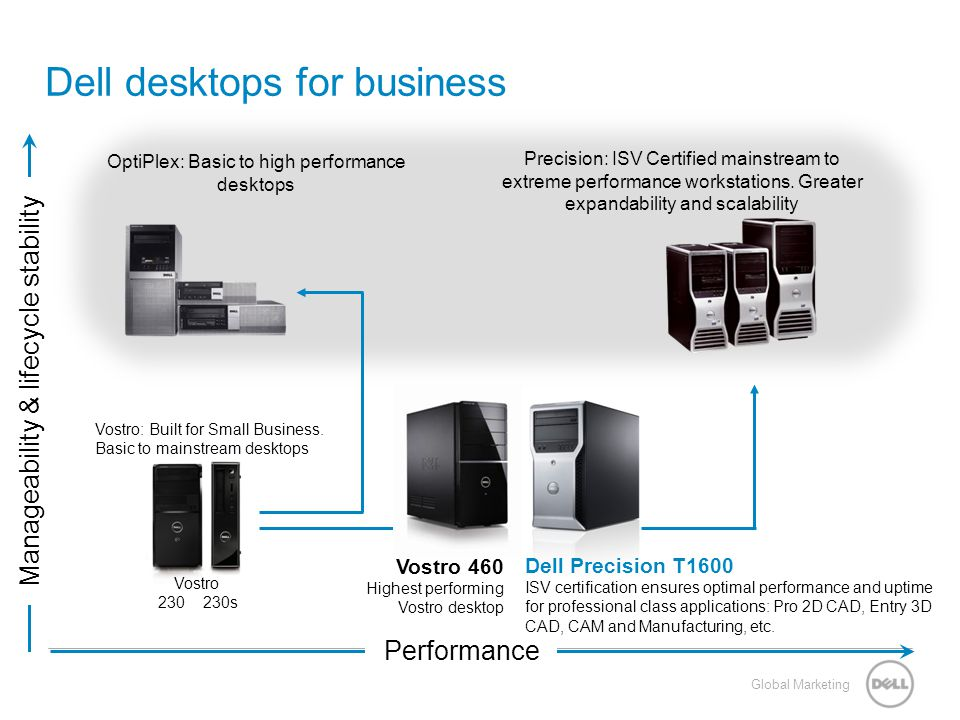 Dell Precision T1600 Sales Training - ppt download