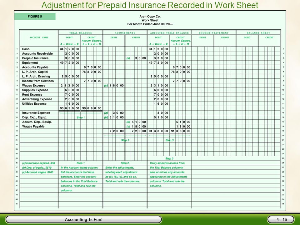 Adjusting Entries And The Work Sheet Ppt Download. Accounting Is Fun Adjustment For Prepaid Insurance Recorded In Work Sheet. Worksheet. A Worksheet In Accounting Is At Mspartners.co