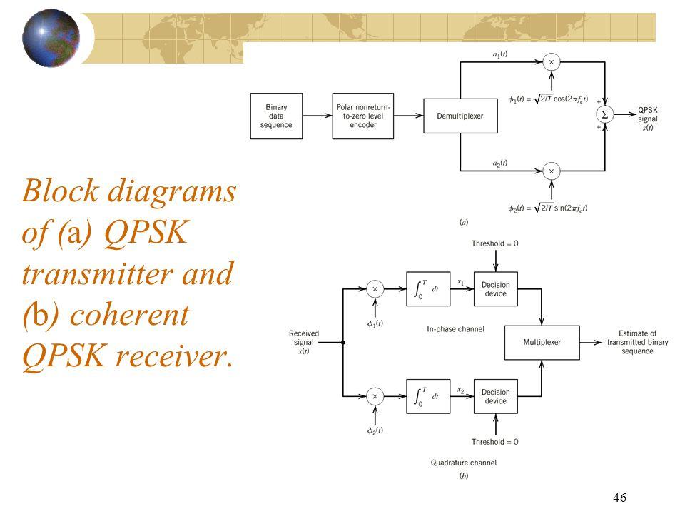 Fine Qpsk Receiver Block Diagram Diagram Wiring Digital Resources Honesemecshebarightsorg