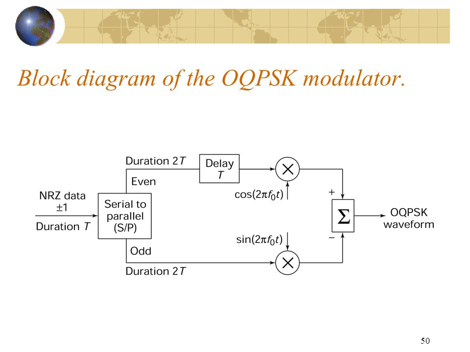 Ec 723 satellite communication systems ppt video online download 50 block diagram of the oqpsk modulator ccuart Choice Image